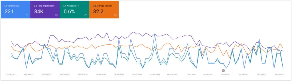 Google search console, resultatrapportens graf