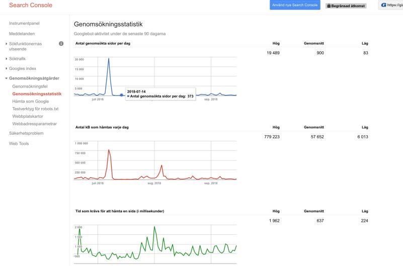 genomsökningsstatistik google